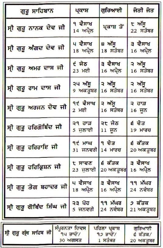 Dates Guru Sahib