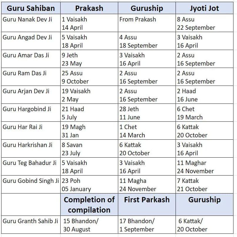 Mool Nanakshahi Calendar App Plugs All Bikrami Gaps Makes Life Easy